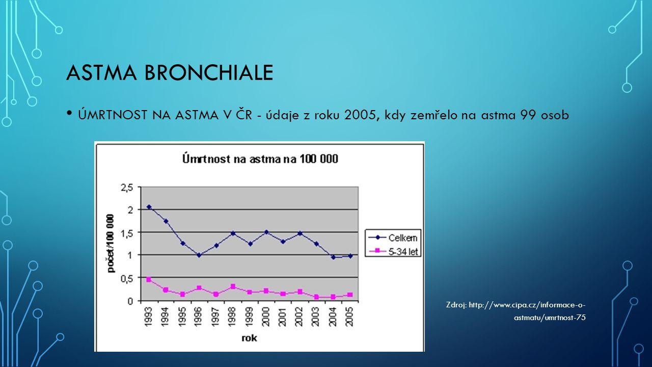 ASTMA BRONCHIALE ÚMRTNOST NA ASTMA V ČR - údaje z roku 2005, kdy zemřelo na astma 99 osob Zdroj: http://www.cipa.cz/informace-o- astmatu/umrtnost-75