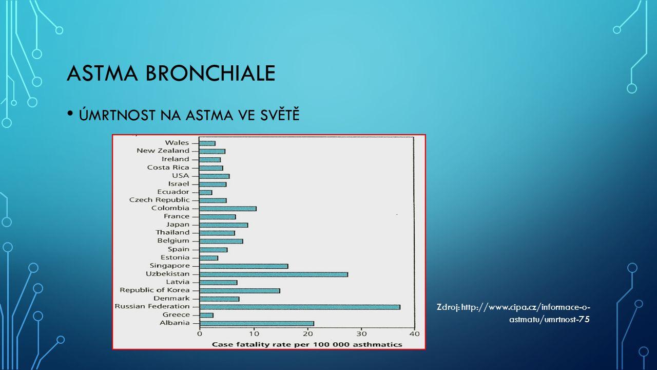 ASTMA BRONCHIALE ÚMRTNOST NA ASTMA VE SVĚTĚ Zdroj: http://www.cipa.cz/informace-o- astmatu/umrtnost-75