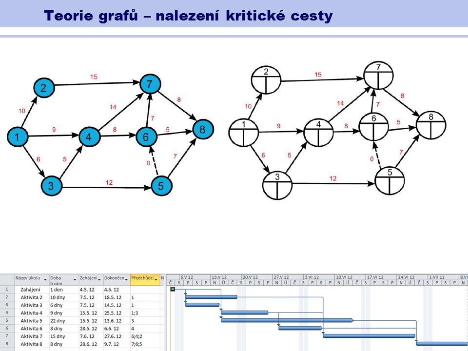 Teorie grafů – nalezení kritické cesty