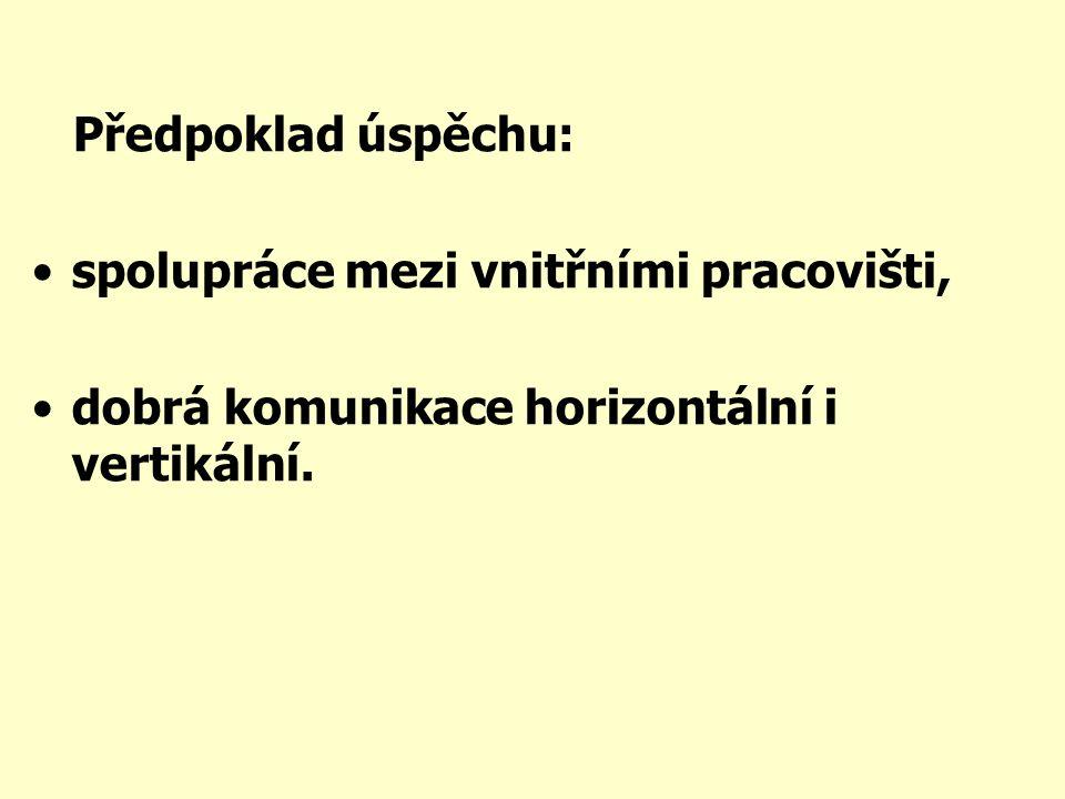 Předpoklad úspěchu: spolupráce mezi vnitřními pracovišti, dobrá komunikace horizontální i vertikální.