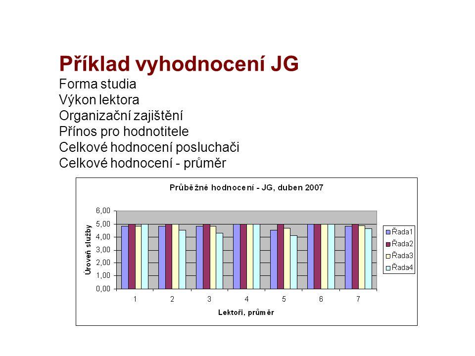 Příklad vyhodnocení JG Forma studia Výkon lektora Organizační zajištění Přínos pro hodnotitele Celkové hodnocení posluchači Celkové hodnocení - průměr