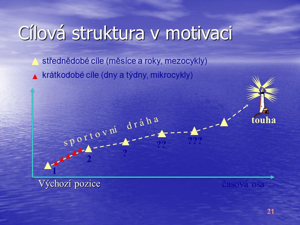 21 Cílová struktura v motivaci Výchozí pozice .