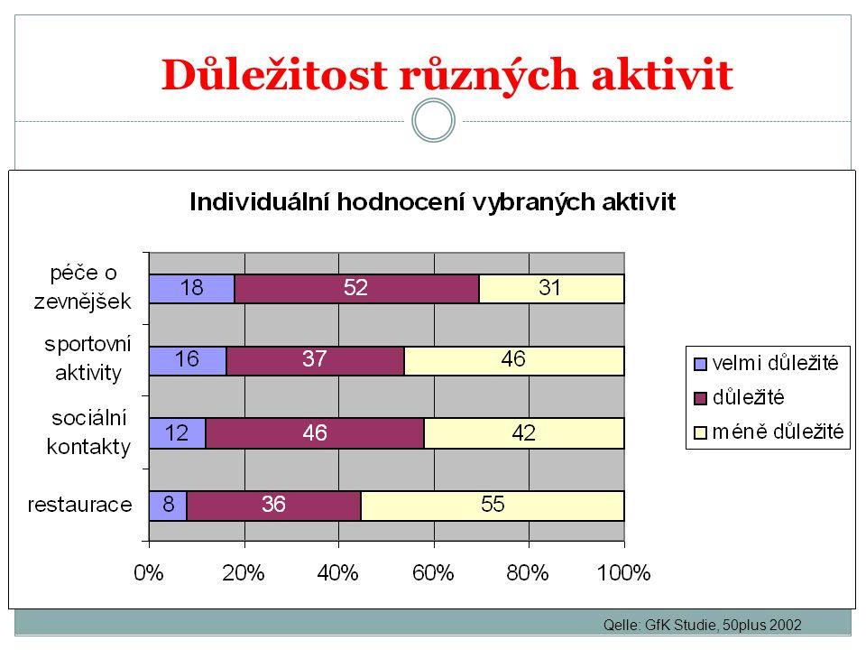 Důležitost různých aktivit Qelle: GfK Studie, 50plus 2002