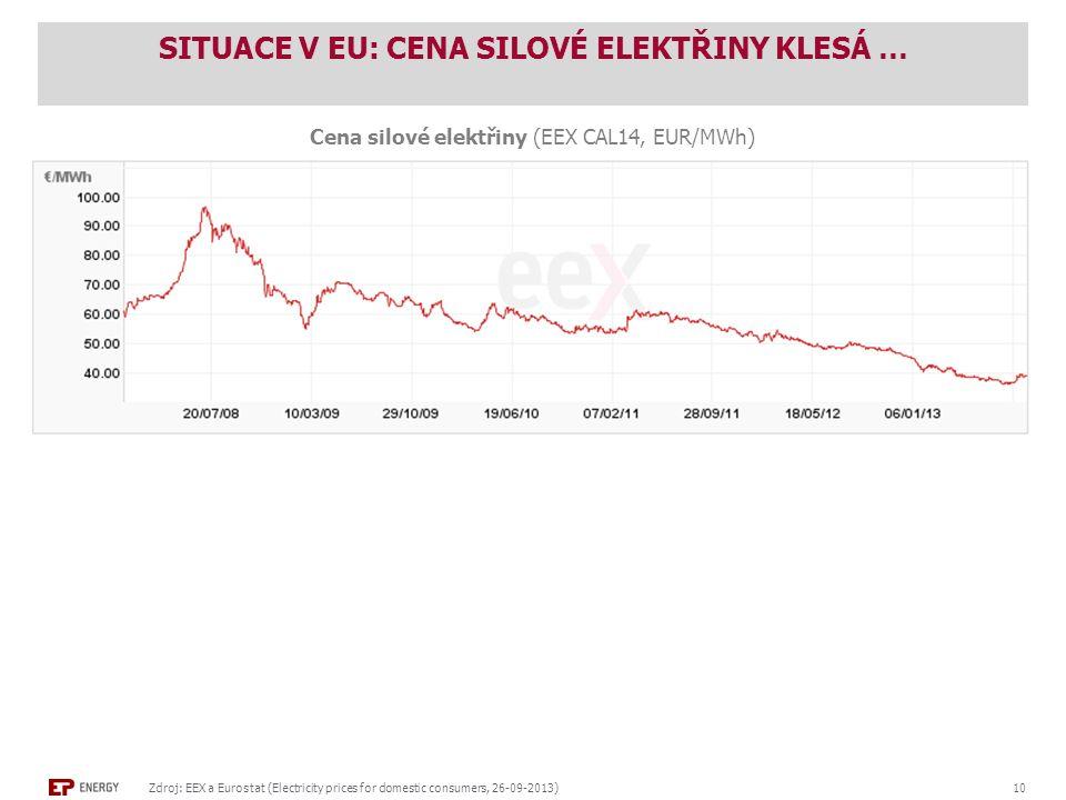 SITUACE V EU: CENA SILOVÉ ELEKTŘINY KLESÁ … Zdroj: EEX a Eurostat (Electricity prices for domestic consumers, 26-09-2013) 10 Cena silové elektřiny (EEX CAL14, EUR/MWh) Cena pro koncové zákazníky (průměr EU27, EUR/MWh) Spotřeba > 15 MWh Spotřeba <1 MWh