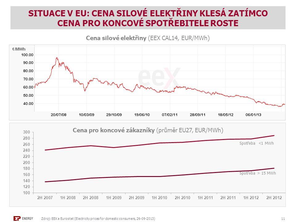 SITUACE V EU: CENA SILOVÉ ELEKTŘINY KLESÁ ZATÍMCO CENA PRO KONCOVÉ SPOTŘEBITELE ROSTE Zdroj: EEX a Eurostat (Electricity prices for domestic consumers, 26-09-2013) 11 Cena silové elektřiny (EEX CAL14, EUR/MWh) Cena pro koncové zákazníky (průměr EU27, EUR/MWh) Spotřeba > 15 MWh Spotřeba <1 MWh