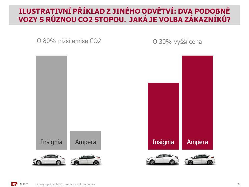 ILUSTRATIVNÍ PŘÍKLAD Z JINÉHO ODVĚTVÍ: DVA PODOBNÉ VOZY S RŮZNOU CO2 STOPOU.