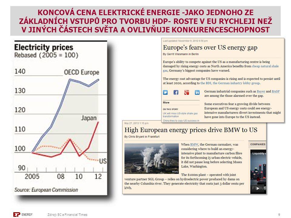 KONCOVÁ CENA ELEKTRICKÉ ENERGIE -JAKO JEDNOHO ZE ZÁKLADNÍCH VSTUPŮ PRO TVORBU HDP- ROSTE V EU RYCHLEJI NEŽ V JINÝCH ČÁSTECH SVĚTA A OVLIVŇUJE KONKURENCESCHOPNOST Zdroj: EC a Financial Times 9