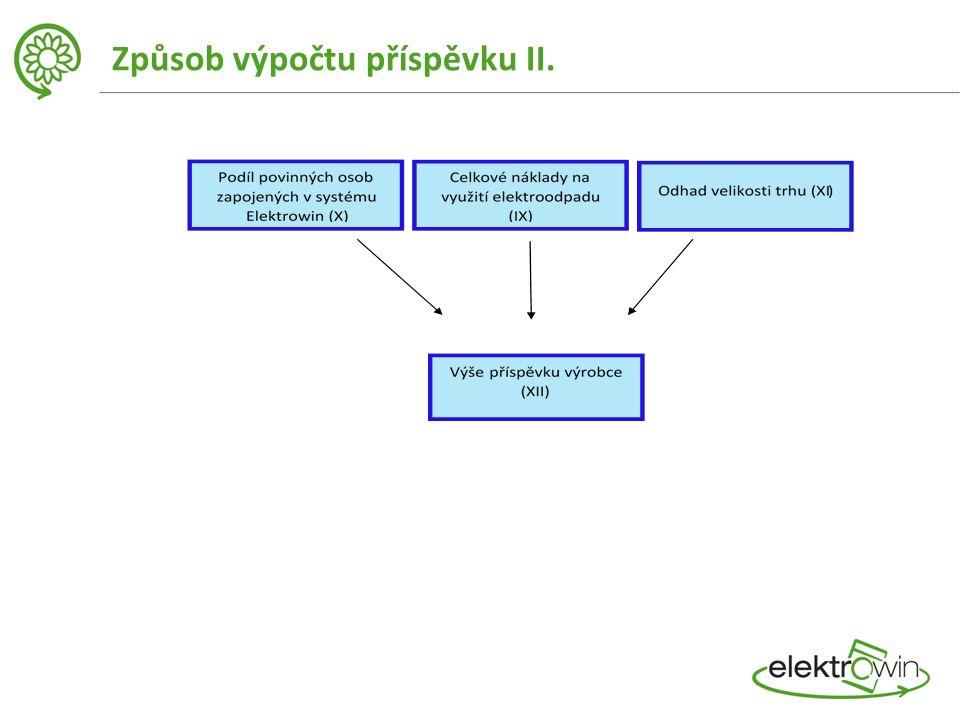 Způsob výpočtu příspěvku II.