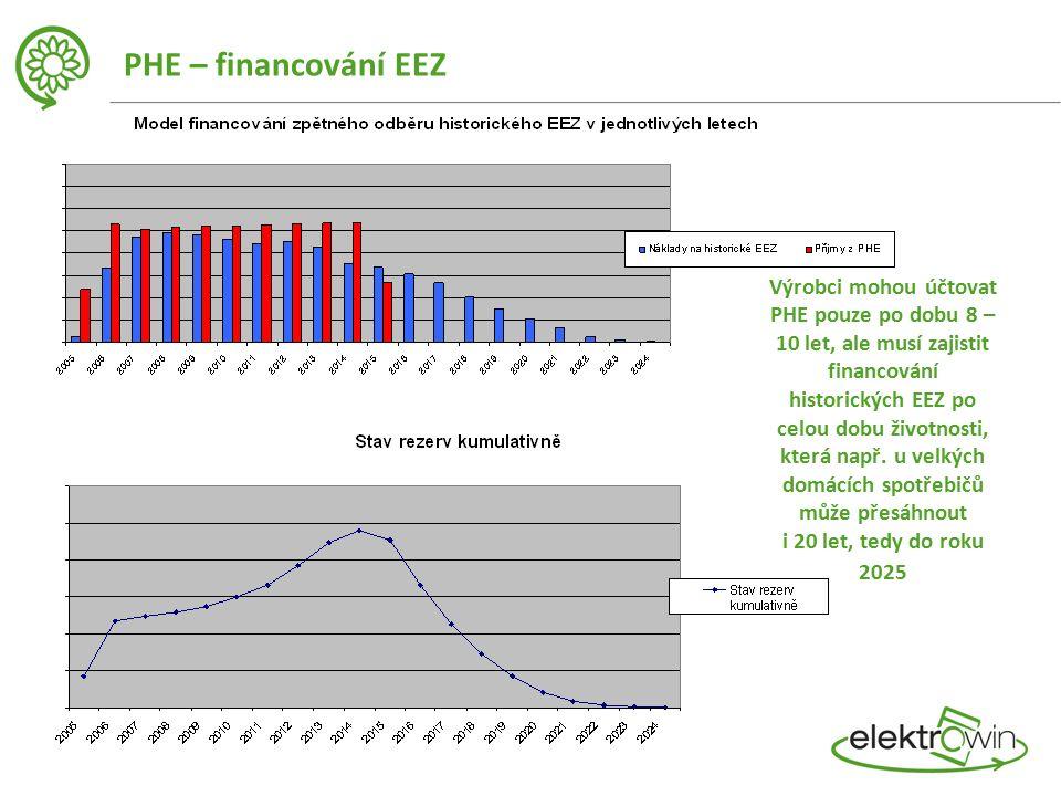 Výrobci mohou účtovat PHE pouze po dobu 8 – 10 let, ale musí zajistit financování historických EEZ po celou dobu životnosti, která např.