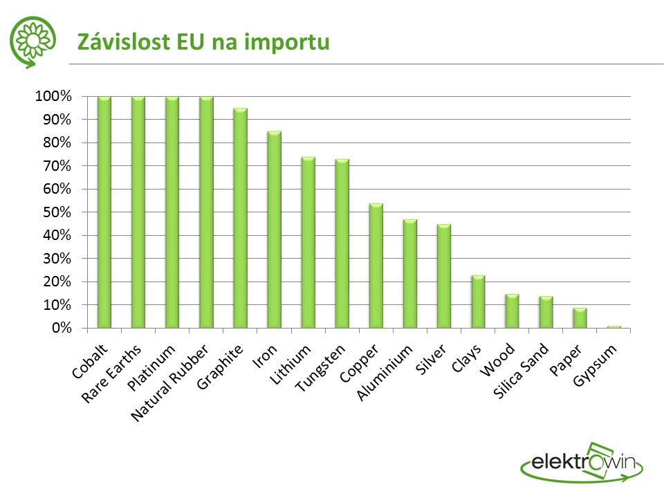Závislost EU na importu