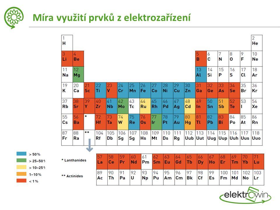 Míra využití prvků z elektrozařízení