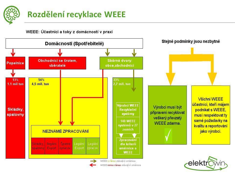 Rozdělení recyklace WEEE
