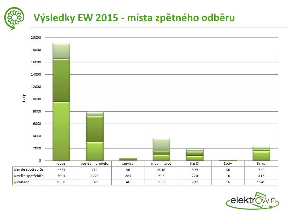 Výsledky EW 2015 - místa zpětného odběru