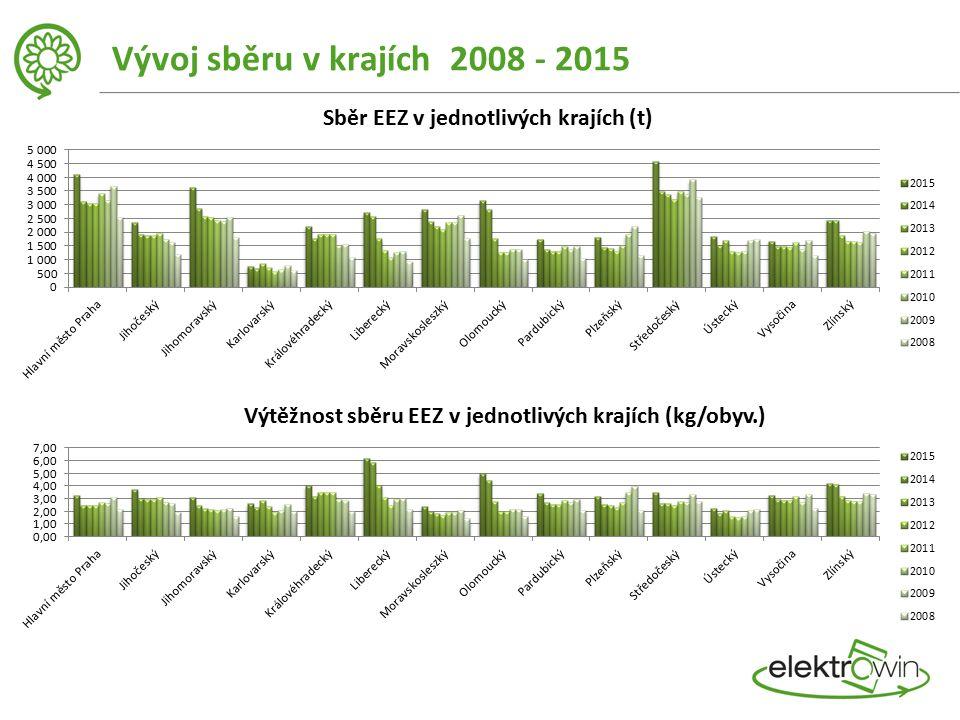 Vývoj sběru v krajích 2008 - 2015 Sběr EEZ v jednotlivých krajích (t) Výtěžnost sběru EEZ v jednotlivých krajích (kg/obyv.)