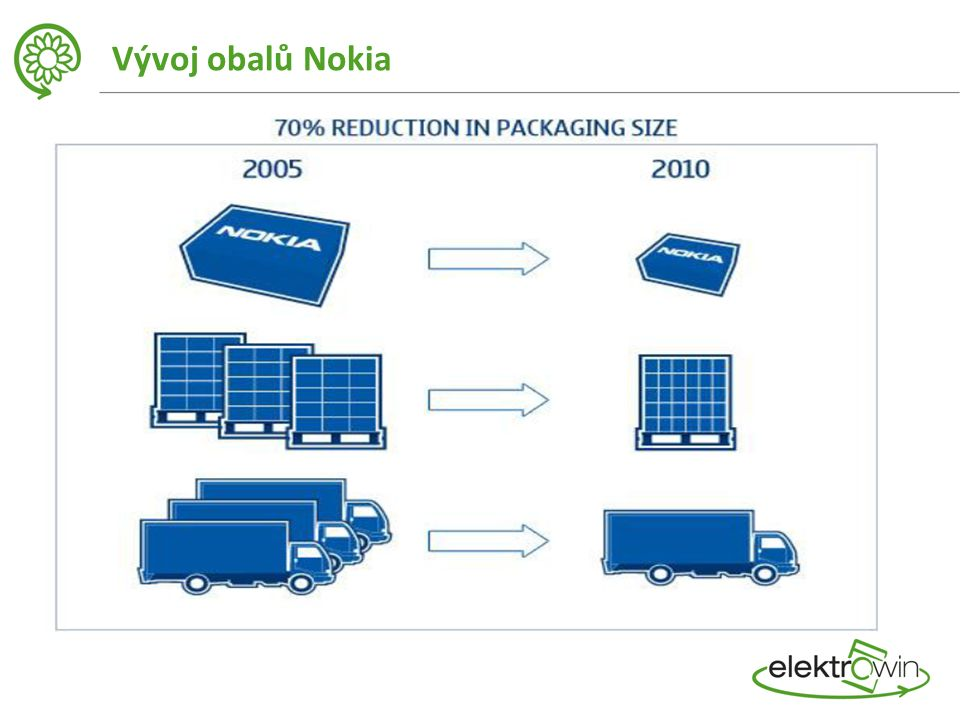 Vývoj obalů Nokia