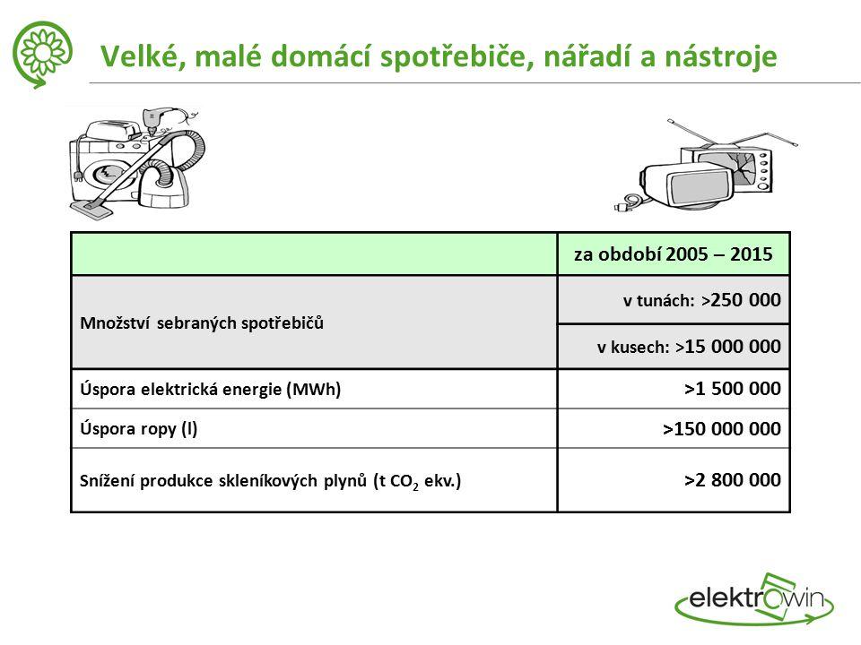 za období 2005 – 2015 Množství sebraných spotřebičů v tunách: > 250 000 v kusech: > 15 000 000 Úspora elektrická energie (MWh) >1 500 000 Úspora ropy (l) >150 000 000 Snížení produkce skleníkových plynů (t CO 2 ekv.) >2 800 000 Velké, malé domácí spotřebiče, nářadí a nástroje