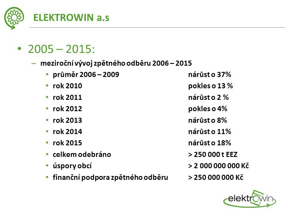 ELEKTROWIN a.s 2005 – 2015: – meziroční vývoj zpětného odběru 2006 – 2015 průměr 2006 – 2009 nárůst o 37% rok 2010 pokles o 13 % rok 2011 nárůst o 2 % rok 2012 pokles o 4% rok 2013nárůst o 8% rok 2014nárůst o 11% rok 2015nárůst o 18% celkem odebráno > 250 000 t EEZ úspory obcí > 2 000 000 000 Kč finanční podpora zpětného odběru > 250 000 000 Kč