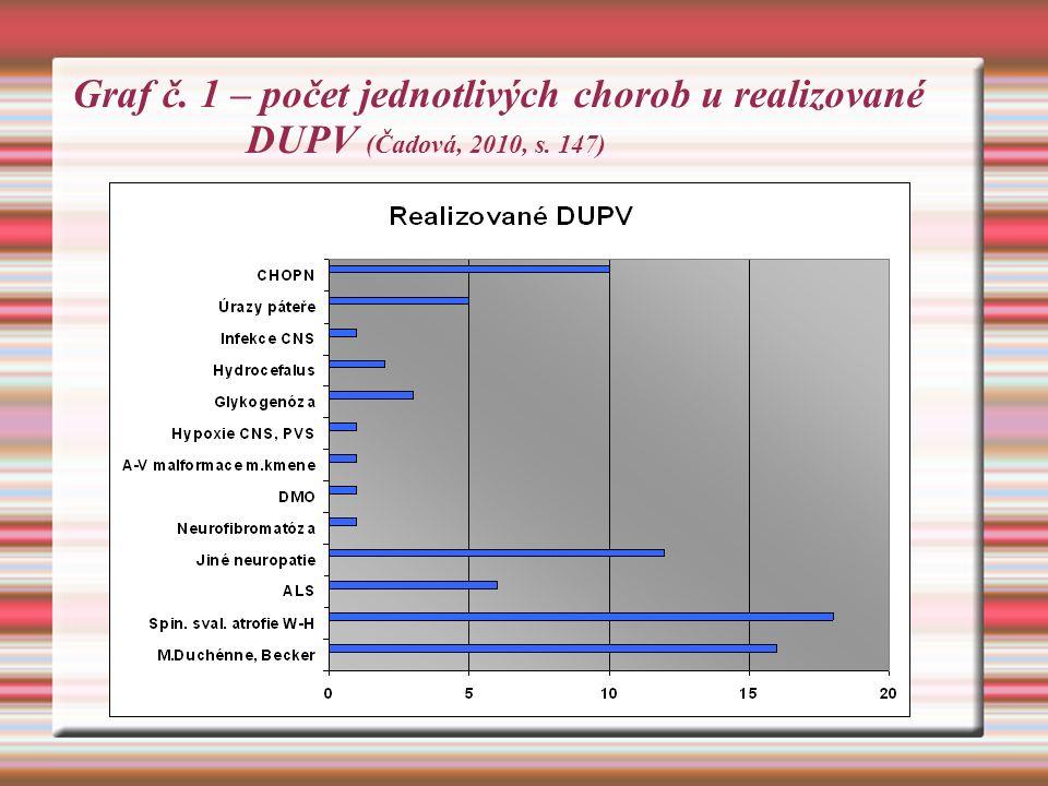 Graf č. 1 – počet jednotlivých chorob u realizované DUPV (Čadová, 2010, s. 147)