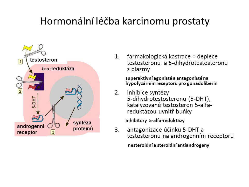 Hormonální léčba karcinomu prostaty 1.farmakologická kastrace = deplece testosteronu a 5-dihydrotestosteronu z plazmy superaktivní agonisté a antagonisté na hypofyzárním receptoru pro gonadoliberin 2.inhibice syntézy 5-dihydrotestosteronu (5-DHT), katalyzované testosteron 5-alfa- reduktázou uvnitř buňky inhibitory 5-alfa-reduktázy 3.antagonizace účinku 5-DHT a testosteronu na androgenním receptoru nesteroidní a steroidní antiandrogeny testosteron 5-  -reduktáza syntéza proteinů androgenní receptor