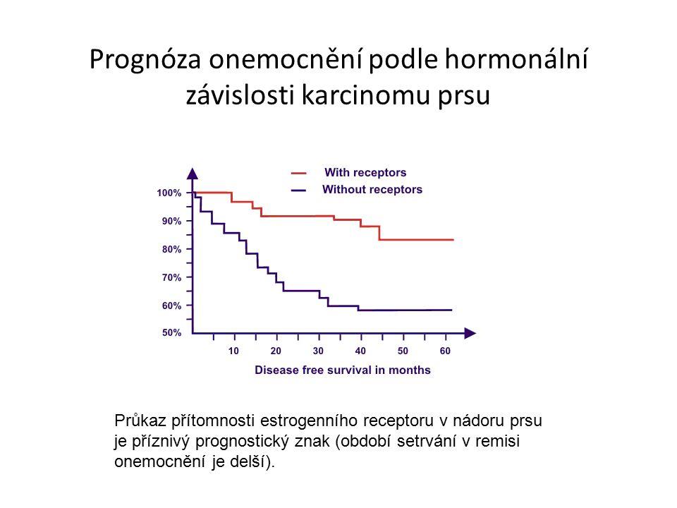 Prognóza onemocnění podle hormonální závislosti karcinomu prsu Průkaz přítomnosti estrogenního receptoru v nádoru prsu je příznivý prognostický znak (období setrvání v remisi onemocnění je delší).