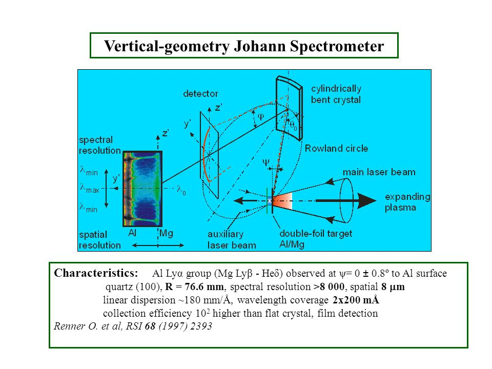 Vertical-geometry Johann Spectrometer Characteristics: Al Lyα group (Mg Lyβ - Heδ) observed at ψ= 0 ± 0.8º to Al surface quartz (100), R = 76.6 mm, sp