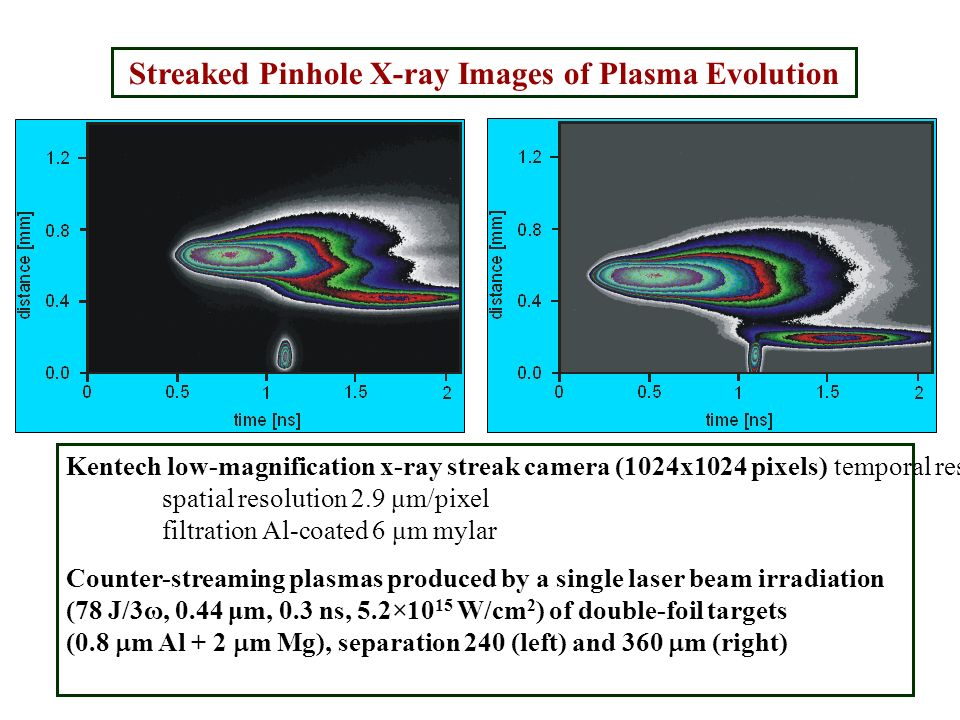 Streaked Pinhole X-ray Images of Plasma Evolution Kentech low-magnification x-ray streak camera (1024x1024 pixels) temporal resolution 2.03 ps/pixel s