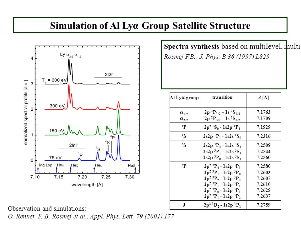 Simulation of Al Lyα Group Satellite Structure Spectra synthesis based on multilevel, multi ion stage metastable resolved collisional radiative code M
