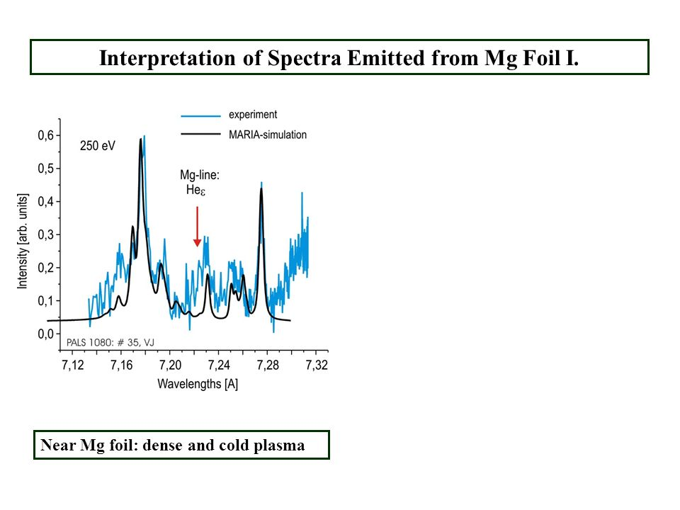 Interpretation of Spectra Emitted from Mg Foil I. Near Mg foil: dense and cold plasma