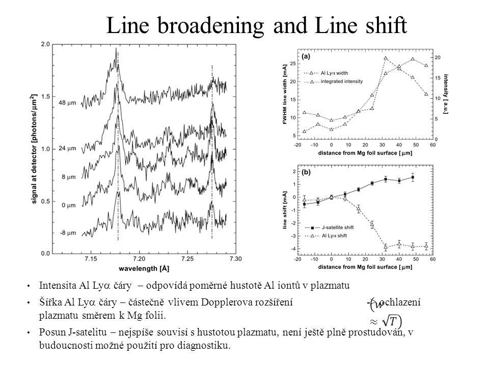 Line broadening and Line shift Intensita Al Ly  čáry  odpovídá poměrné hustotě Al iontů v plazmatu Šířka Al Ly  čáry – částečně vlivem Dopplerova rozšíření -> ochlazení plazmatu směrem k Mg folii.