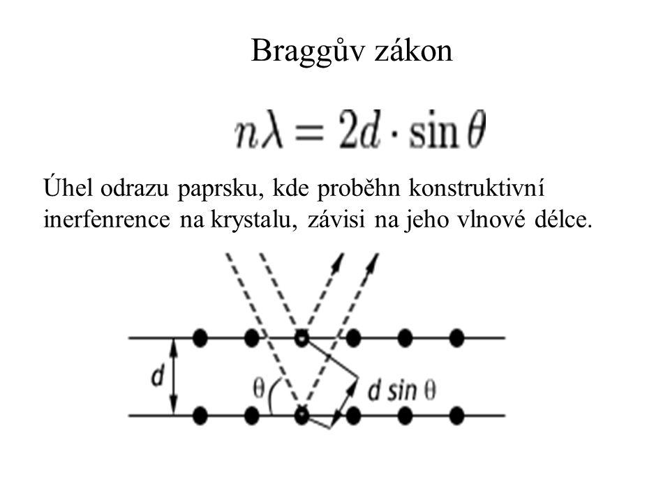 Braggův zákon Úhel odrazu paprsku, kde proběhn konstruktivní inerfenrence na krystalu, závisi na jeho vlnové délce.