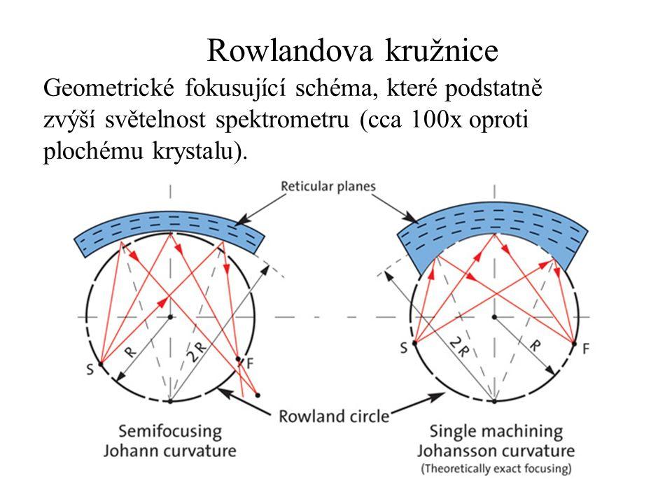 Rowlandova kružnice Geometrické fokusující schéma, které podstatně zvýší světelnost spektrometru (cca 100x oproti plochému krystalu).