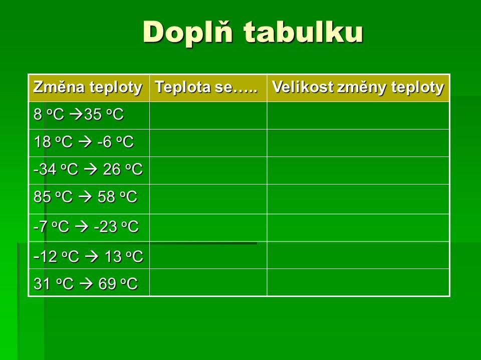 Doplň tabulku Změna teploty Teplota se….. Velikost změny teploty 8 o C  35 o C 18 o C  -6 o C -34 o C  26 o C 85 o C  58 o C -7 o C  -23 o C - 12