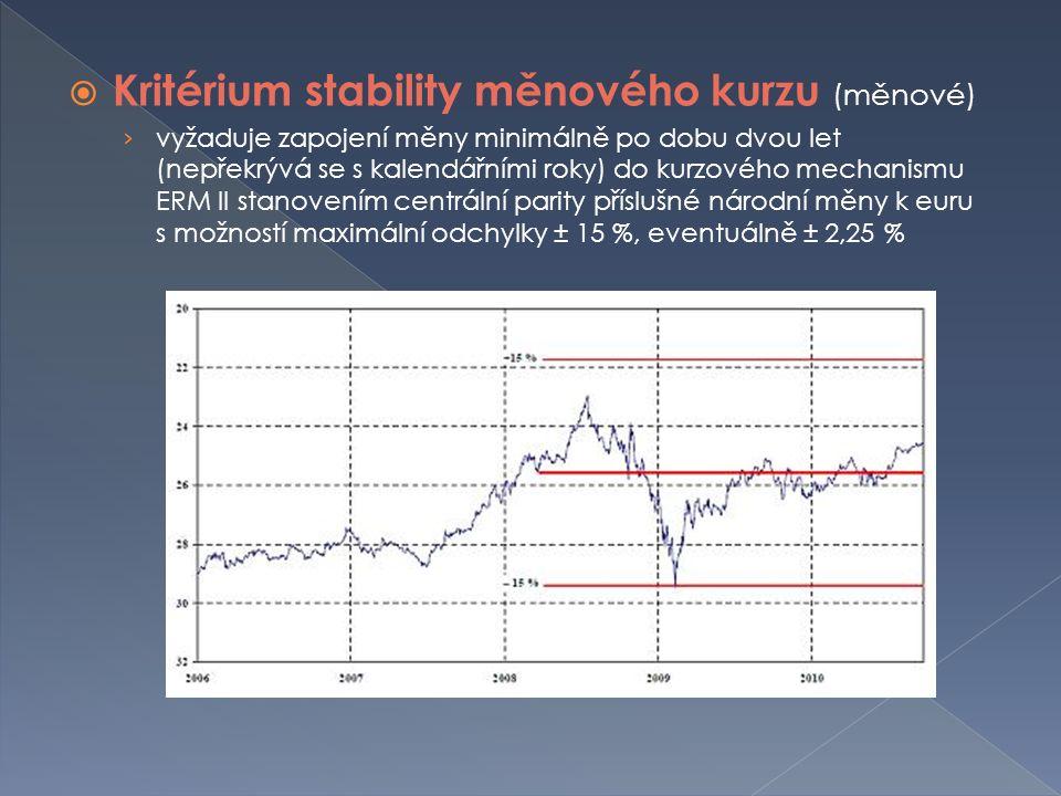  Kritérium stability měnového kurzu (měnové) › vyžaduje zapojení měny minimálně po dobu dvou let (nepřekrývá se s kalendářními roky) do kurzového mechanismu ERM II stanovením centrální parity příslušné národní měny k euru s možností maximální odchylky ± 15 %, eventuálně ± 2,25 %
