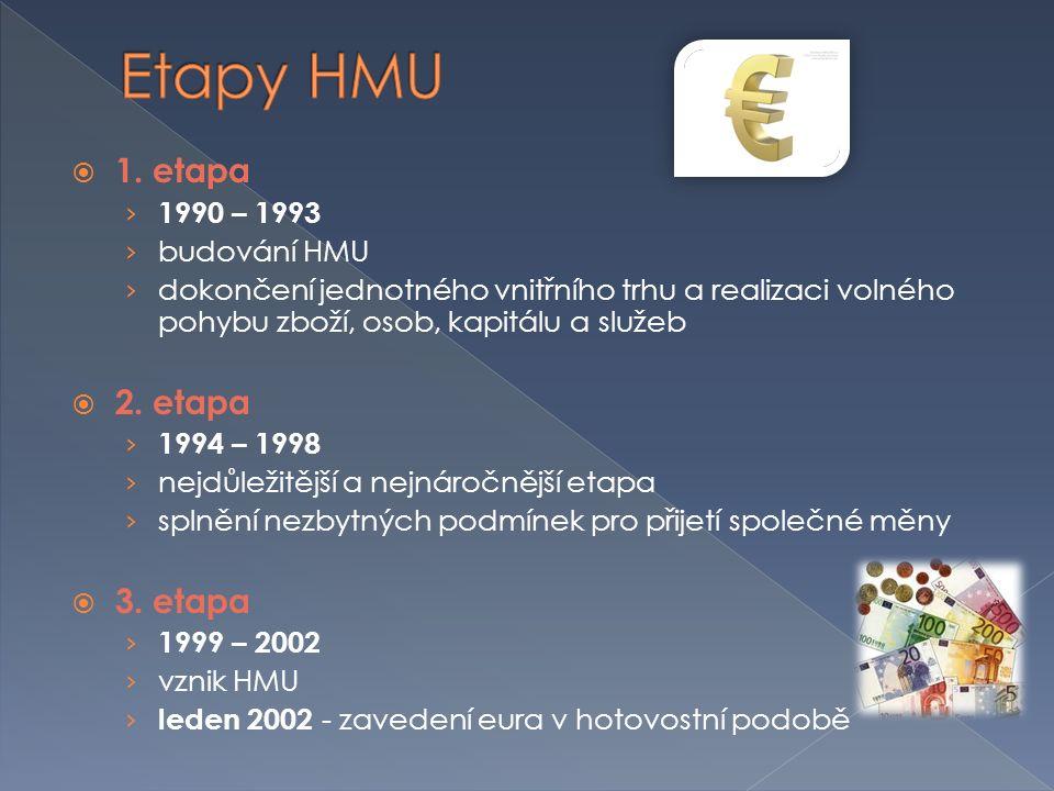  1. etapa › 1990 – 1993 › budování HMU › dokončení jednotného vnitřního trhu a realizaci volného pohybu zboží, osob, kapitálu a služeb  2. etapa › 1