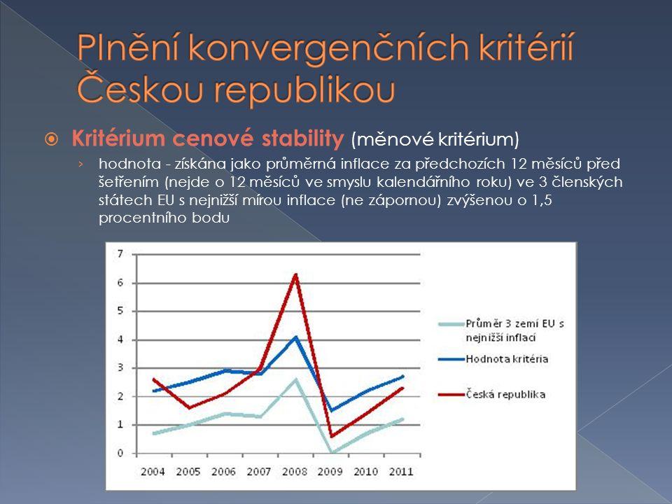  Kritérium cenové stability (měnové kritérium) › hodnota - získána jako průměrná inflace za předchozích 12 měsíců před šetřením (nejde o 12 měsíců ve smyslu kalendářního roku) ve 3 členských státech EU s nejnižší mírou inflace (ne zápornou) zvýšenou o 1,5 procentního bodu