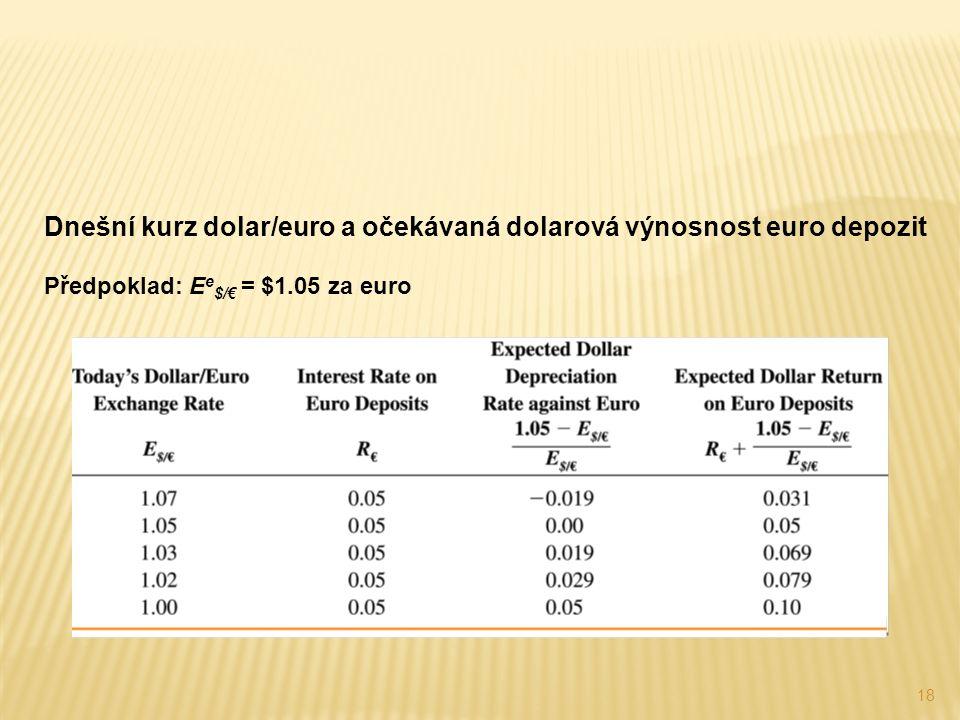 18 Dnešní kurz dolar/euro a očekávaná dolarová výnosnost euro depozit Předpoklad: E e $/€ = $1.05 za euro