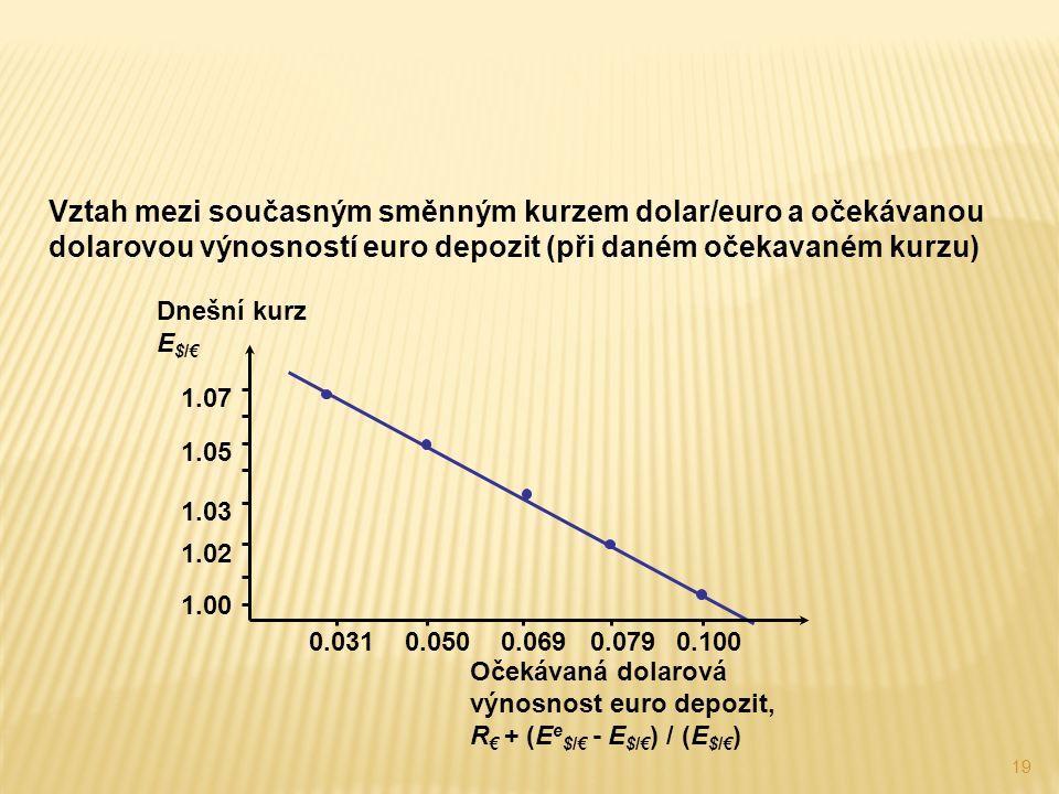 19 Vztah mezi současným směnným kurzem dolar/euro a očekávanou dolarovou výnosností euro depozit (při daném očekavaném kurzu) Očekávaná dolarová výnosnost euro depozit, R € + (E e $/€ - E $/€ ) / (E $/€ ) Dnešní kurz E $/€ 1.02 1.03 1.05 1.07 0.0310.0500.0690.079 0.100 1.00