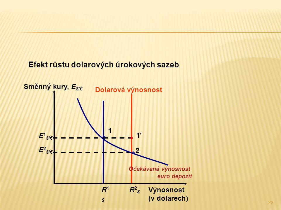 23 Efekt růstu dolarových úrokových sazeb 1 Dolarová výnosnost R2$R2$ R1$R1$ Výnosnost (v dolarech) Směnný kury, E $/€ 2 E2$/€E2$/€ 1 1 E1$/€E1$/€ Očekávaná výnosnost euro depozit