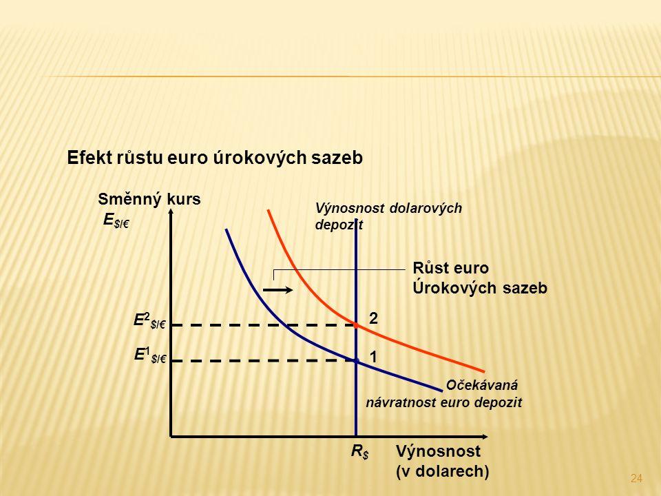 24 Efekt růstu euro úrokových sazeb 1 2 Výnosnost dolarových depozit R$R$ Výnosnost (v dolarech) Směnný kurs E $/€ E1$/€E1$/€ E2$/€E2$/€ Očekávaná návratnost euro depozit Růst euro Úrokových sazeb