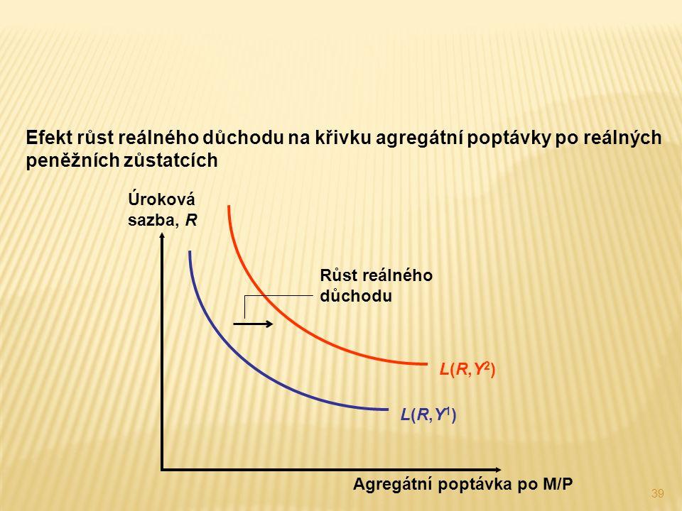 39 Efekt růst reálného důchodu na křivku agregátní poptávky po reálných peněžních zůstatcích L(R,Y2)L(R,Y2) Růst reálného důchodu L(R,Y1)L(R,Y1) Úroková sazba, R Agregátní poptávka po M/P
