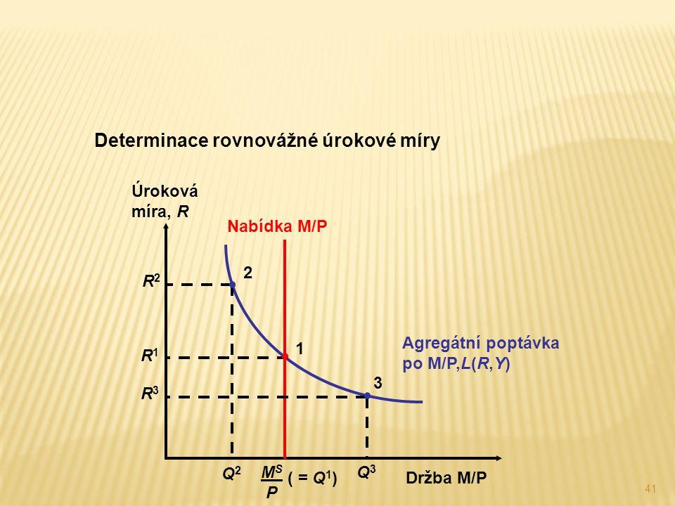 41 Determinace rovnovážné úrokové míry Agregátní poptávka po M/P,L(R,Y) Úroková míra, R Držba M/P Nabídka M/P MS PMS P ( = Q 1 ) R2R2 Q2Q2 2 R1R1 1 R3R3 Q3Q3 3