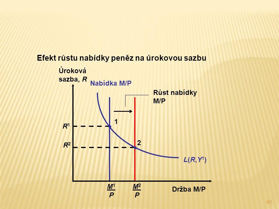 43 M2 PM2 P M1 PM1 P Nabídka M/P Efekt růstu nabídky peněz na úrokovou sazbu R2R2 2 Růst nabídky M/P L(R,Y1)L(R,Y1) R1R1 1 Úroková sazba, R Držba M/P