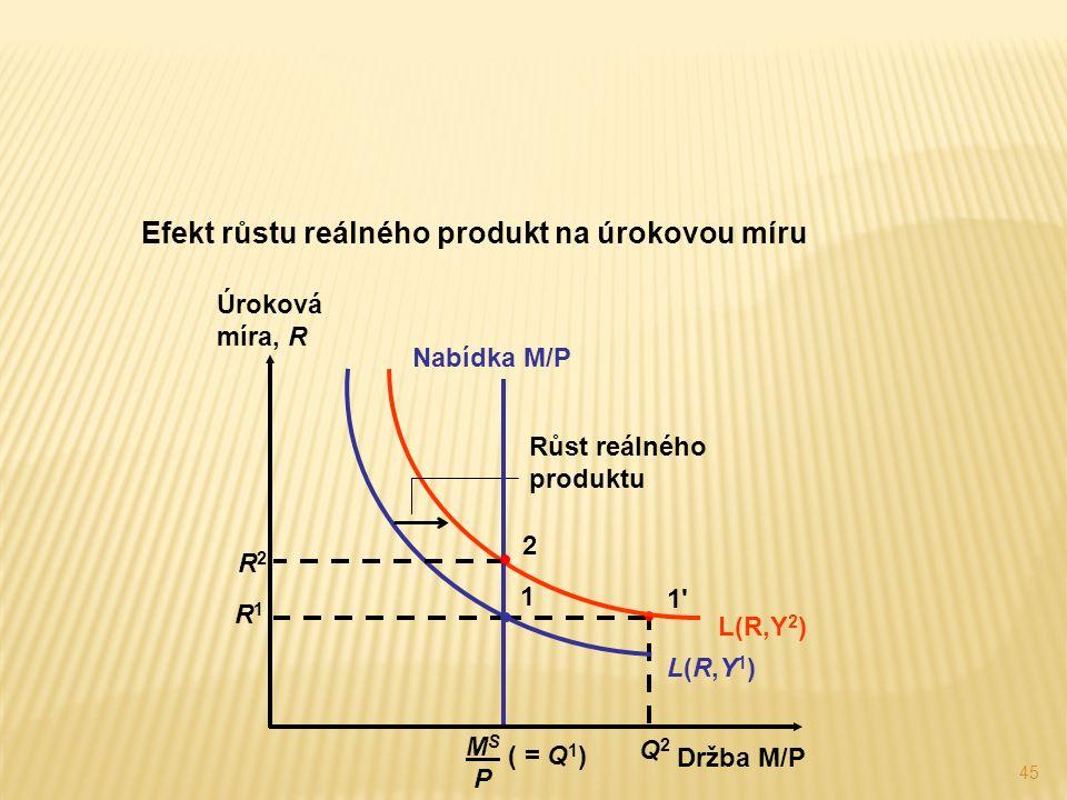 45 Efekt růstu reálného produkt na úrokovou míru Q2Q2 1 1 L(R,Y1)L(R,Y1) L(R,Y 2 ) Růst reálného produktu Nabídka M/P MS PMS P ( = Q 1 ) R2R2 2 R1R1 1 Úroková míra, R Držba M/P