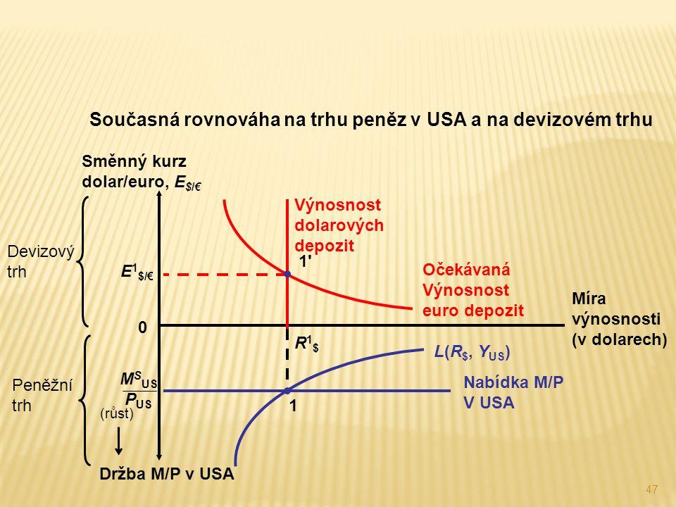 47 Současná rovnováha na trhu peněz v USA a na devizovém trhu Devizový trh Míra výnosnosti (v dolarech) Směnný kurz dolar/euro, E $/€ 0 Výnosnost dolarových depozit Očekávaná Výnosnost euro depozit L(R $, Y US ) Držba M/P v USA (růst) Peněžní trh E 1 $/€ 1 1 R1$R1$ 1 Nabídka M/P V USA M S US P US