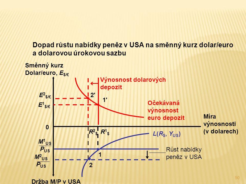 50 Dopad růstu nabídky peněz v USA na směnný kurz dolar/euro a dolarovou úrokovou sazbu Držba M/P v USA Růst nabídky peněz v USA Očekávaná výnosnost euro depozit E 2 $/€ 2 2 Míra výnosnosti (v dolarech) Směnný kurz Dolar/euro, E $/€ 0 Výnosnost dolarových depozit L(R $, Y US ) E 1 $/€ 1 1 R1$R1$ 1 M 1 US P US R2$R2$ 2 M 2 US P US