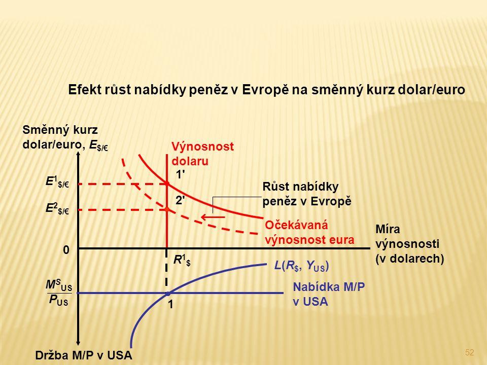 52 Efekt růst nabídky peněz v Evropě na směnný kurz dolar/euro Růst nabídky peněz v Evropě Držba M/P v USA Míra výnosnosti (v dolarech) Směnný kurz dolar/euro, E $/€ 0 Očekávaná výnosnost eura L(R $, Y US ) Nabídka M/P v USA M S US P US R1$R1$ 1 E 1 $/€ 1 1 Výnosnost dolaru E 2 $/€ 2 2