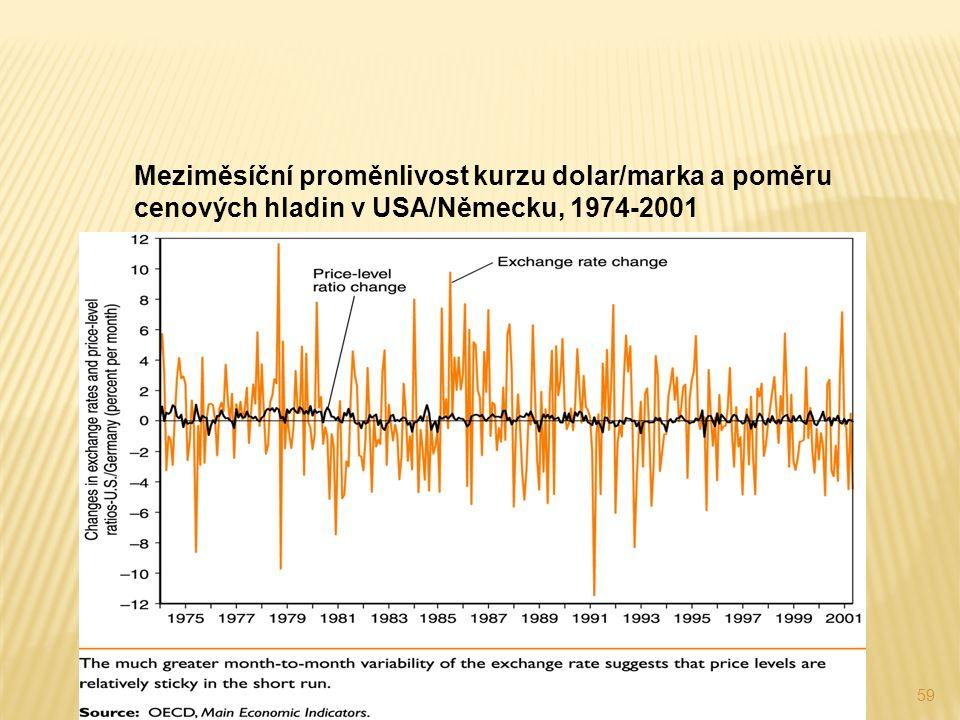 59 Meziměsíční proměnlivost kurzu dolar/marka a poměru cenových hladin v USA/Německu, 1974-2001