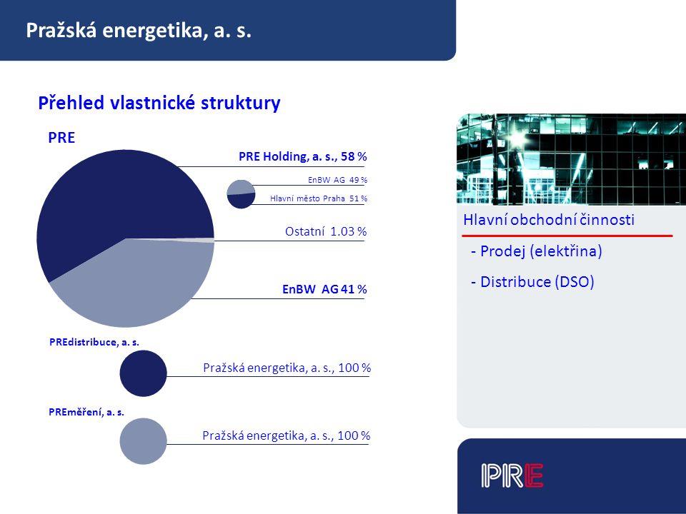Pražská energetika, a. s. Přehled vlastnické struktury PRE Holding, a.