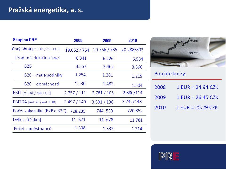 Pražská energetika, a. s. Skupina PRE Čistý obrat [mil.