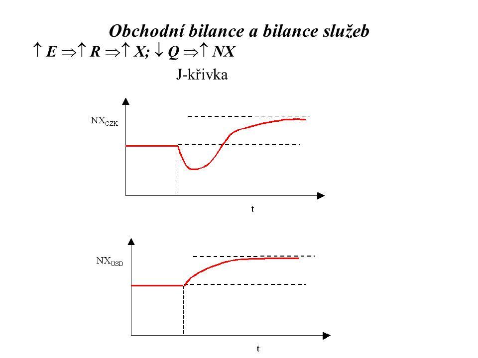  E  R  X;  Q  NX J-křivka Obchodní bilance a bilance služeb